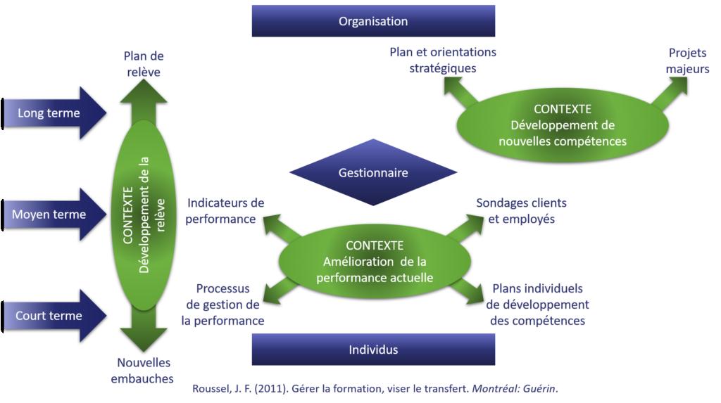 Schéma d'analyse des besoins d'apprentissage