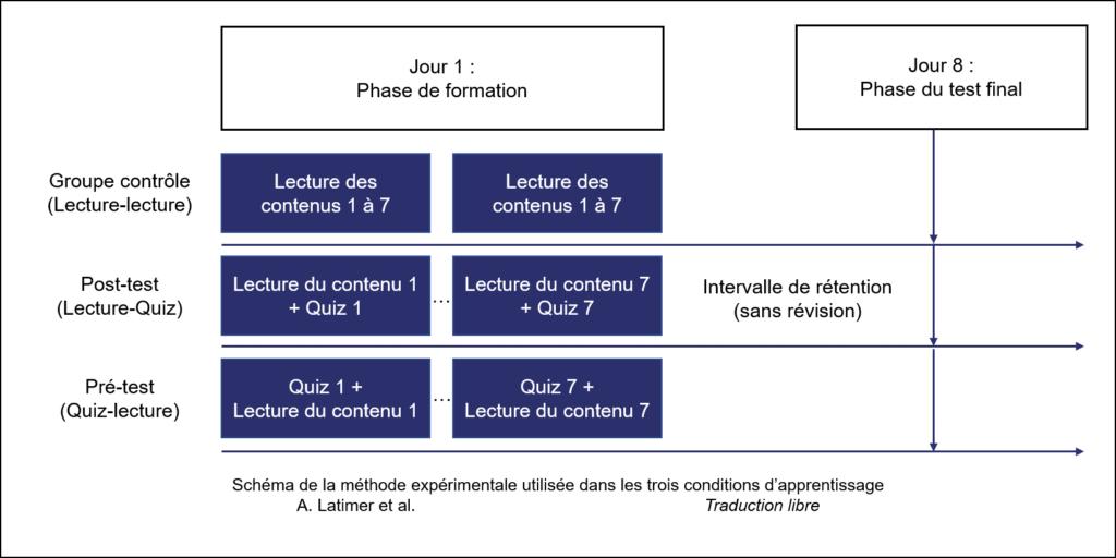 Méthodologie de l'expérience